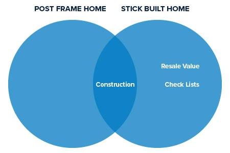 Comparison_Post Frame Home_vs_Stick_Built_Home
