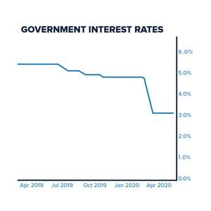 Interest_Rates_Graph
