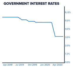 Interest_Rates_Graph1