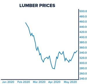 Lumber_Graph_Update