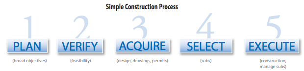 Construction Process Steps_FBi Buildings