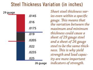 steel thickness, fbi buildings