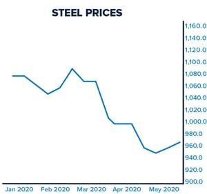 Steel_Graph_Update