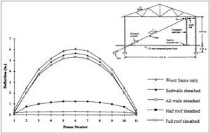 structural diaphramg, diaphragm design, diaphragm structure, roof diaphragm, fbi buildings, pole barn
